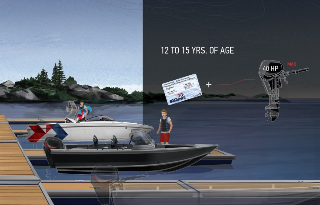 age and horsepower restrictions for boaters aged 12 to 15