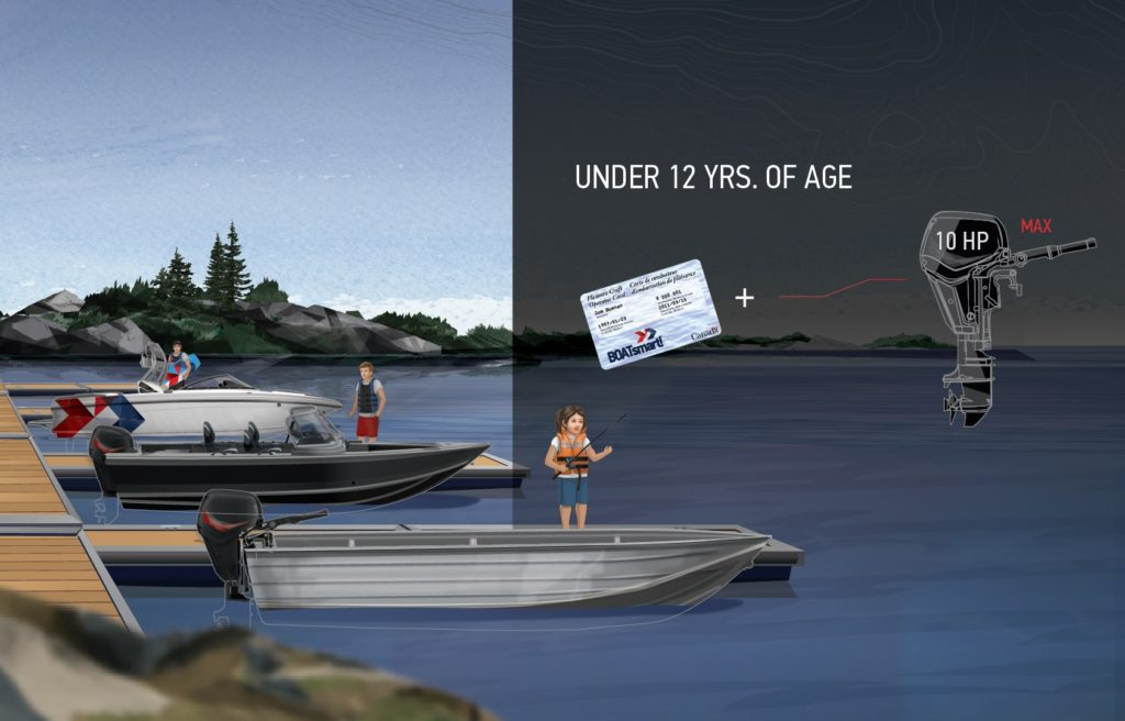 age and horsepower restrictions for boaters ages 12 and under