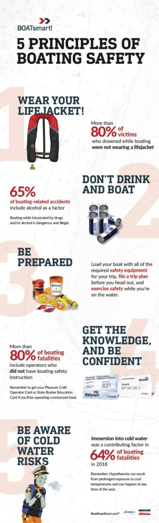 5 Principles of Boating Safety infographic