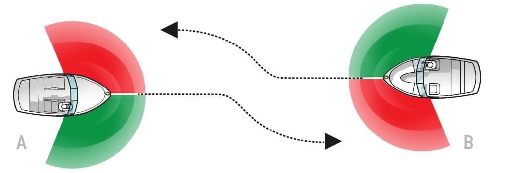 Boat Navigation: Head on approach