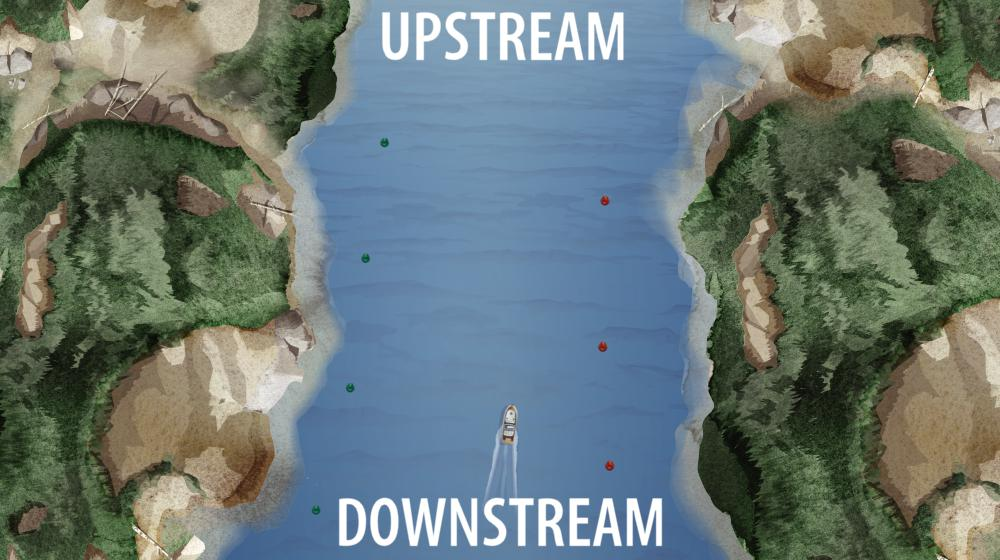 Illustration indicating upstream and downstream for red right returning