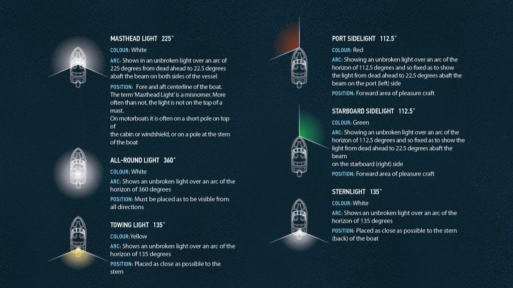 Navigation Lights Types